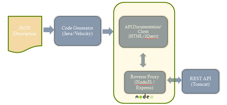 HTML/ JQuery API Doc and Code Generator — REST Coder 0 1